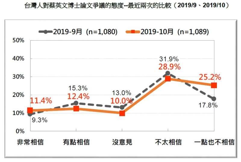20191027-台灣人對蔡英文博士論文爭議的態度--最近兩次的比較(2019.09、2019.10)(台灣民意基金會提供)