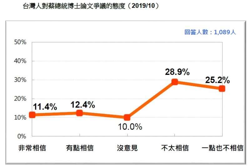 20191027-台灣人對蔡總統博士論文爭議的態度(2019.10)(台灣民意基金會提供)