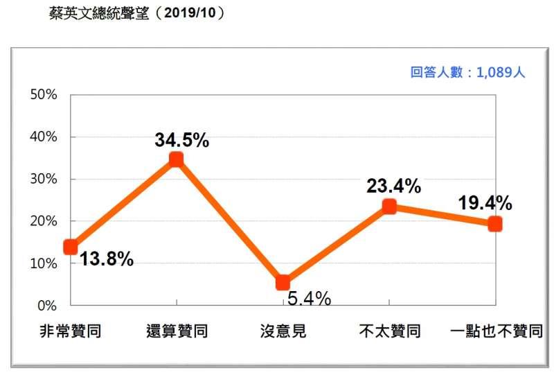 20191027-蔡英文總統聲望(2019.10)(台灣民意基金會提供)