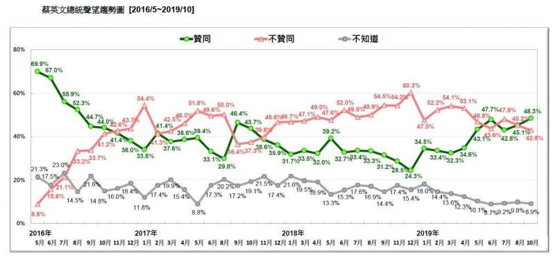 20191027-蔡英文總統聲望趨勢圖(2016.05~2019.10)(台灣民意基金會提供)