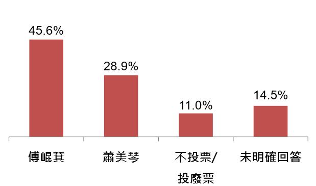 花蓮縣民眾對傅崐萁、蕭美琴二人競選區域立委的支持意向 。(台灣指標調查公司提供).png