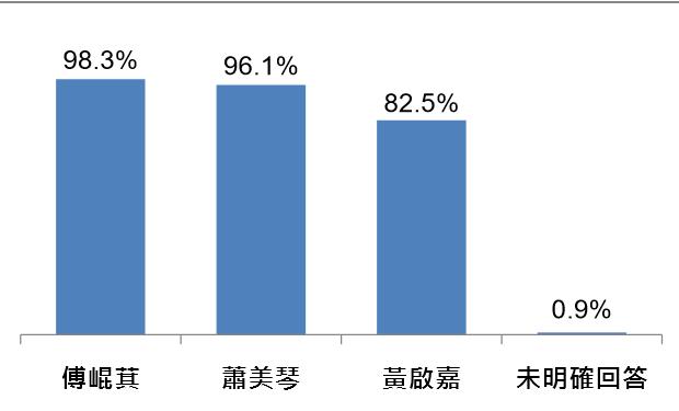 立委參選人傅崐萁、蕭美琴、黃啟嘉的知名度。(台灣指標調查公司提供).png