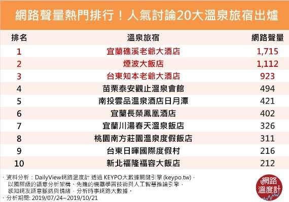 (圖/網路溫度計)溫泉旅宿(人氣討論)1.png