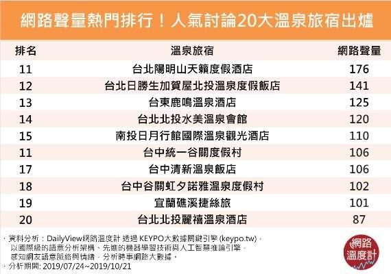 (圖/網路溫度計)溫泉旅宿(人氣討論)2.png