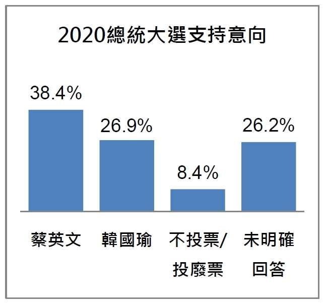 20191029-2020總統大選支持意向(台灣指標民調提供)
