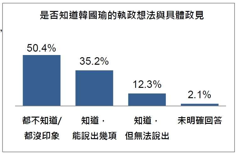 20191029-是否知道韓國瑜的執政想法與具體政見(台灣指標民調提供)
