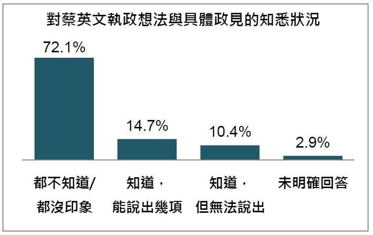 20191029-對蔡英文執政想法與具體政見的知悉狀況(台灣指標民調提供)