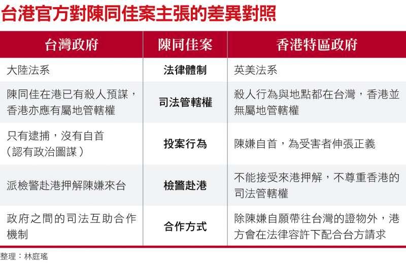 台港官方對陳同佳案主張的差異對照