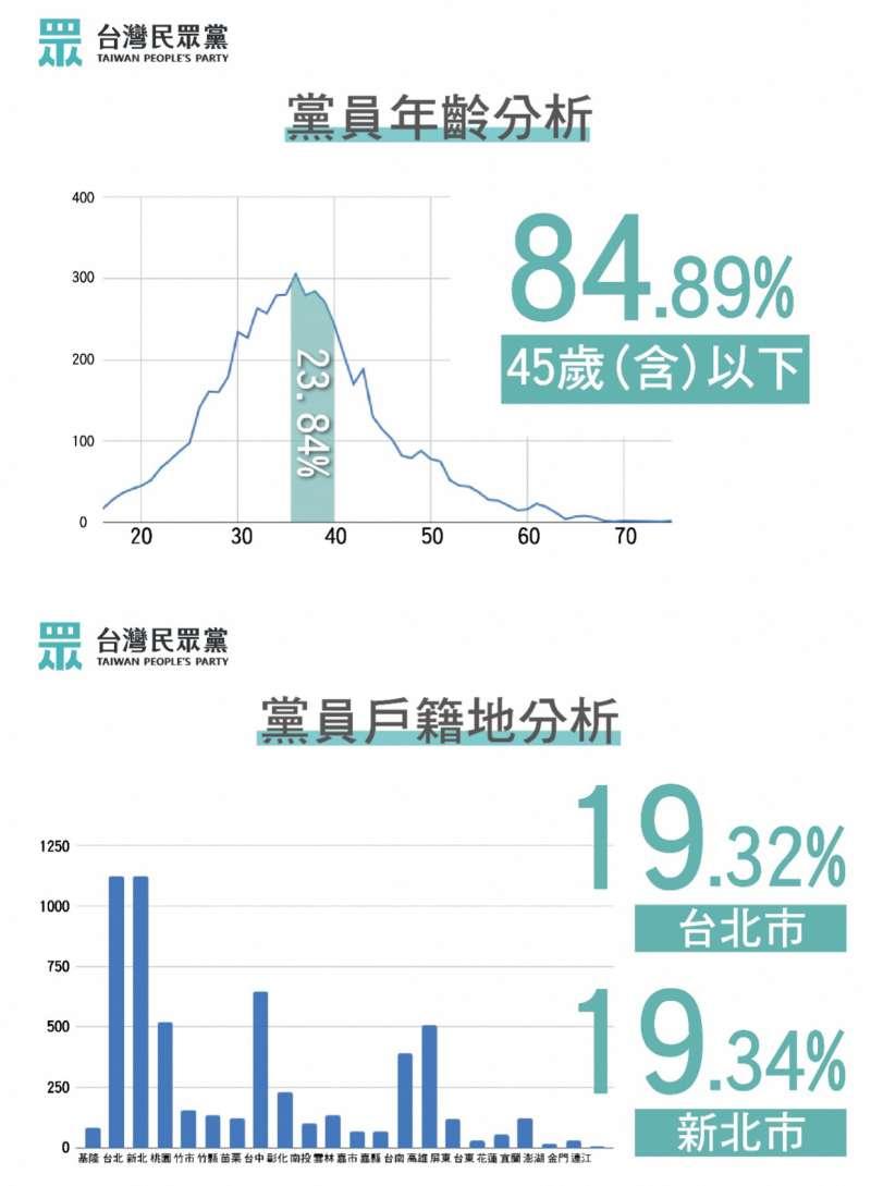 20191030-台灣民眾黨30日召開記者會,宣布截至24日,已有5944人成為正式黨員,躍升成為國內第3大黨。圖為黨員年齡、戶籍地分析。(台灣民眾黨提供)