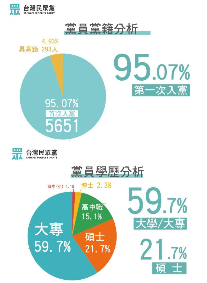 20191030-台灣民眾黨30日召開記者會,宣布截至24日,已有5944人成為正式黨員,躍升成為國內第3大黨。圖為黨員黨籍、學歷分析。(台灣民眾黨提供)