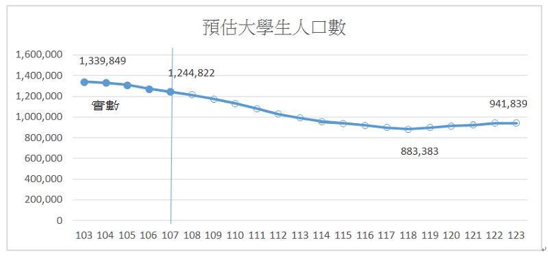 資料來源:教育部統計處,大專校院學生及畢業生人數預測分析報告(103-123)