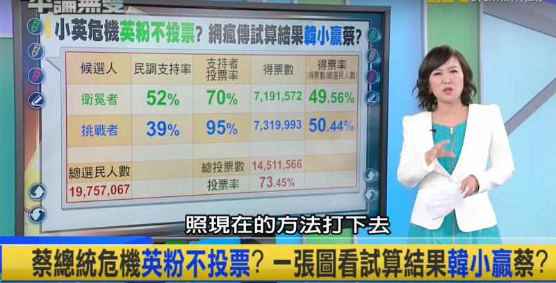 政論節目《平論無雙》公布一份網傳的2020總統大選得票率試算表,若將支持度與支持者投票率合併計算,蔡英文最終可能以些微差距敗給韓國瑜。(截取自平論無雙YouTube頻道)