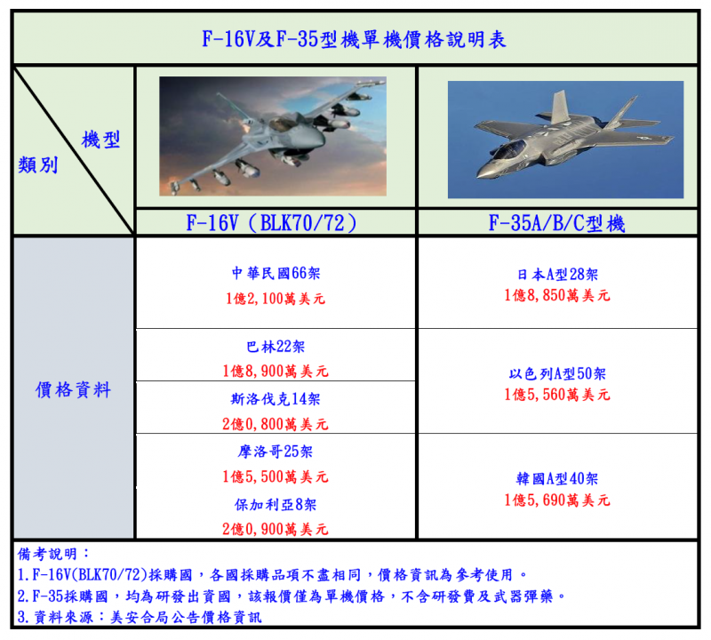 20191031-F-16V及 F-35型機單機價格說明表。(國防部提供)
