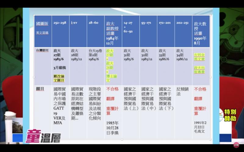 20191101-總統蔡英文博士論文電子檔經童溫層節目主持人童文薰律師與楊憲宏詳細比對。(作者提供,擷取自童溫層YouTube)