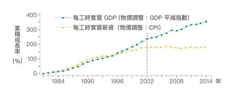 在 2002 年以前,勞動生產力與實質薪資的成長走勢其實是亦步亦趨。然而 2002 年以後,勞動生產力仍成長,實質薪資成長卻幾近停滯甚至為負。(圖/研之有物)