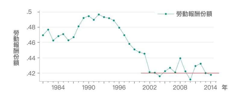 多數人「直覺上」認為這反映勞動報酬份額下滑。但根據資料顯示,勞動報酬份額在 2002 年後停止下降趨勢,且在 42% 上下波動。因此,勞動報酬份額可能並非造成「勞動生產力」與「實質薪資」成長脫勾擴大的主因。(圖/研之有物)