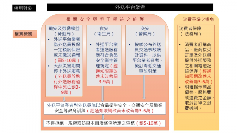 20191101-台北市政府1日預告「台北市外送平台業者管理自治條例」(草案)。(取自台北市政府網站)