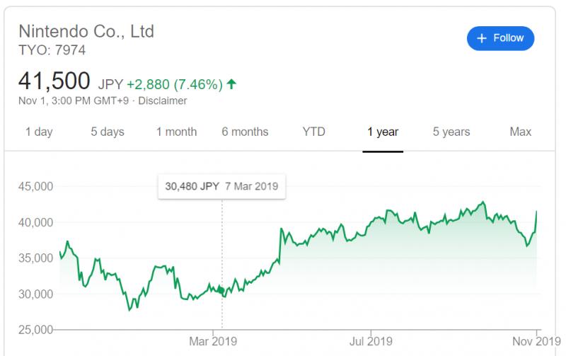 任天堂股價因Switch Lite大賣扶搖直上(圖片來源:任天堂官網)