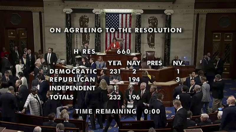 2019年10月31日,美國聯邦眾議院以232票對196票通過決議案,正式啟動彈劾川普總統(AP)