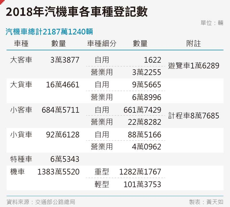 20191101-SMG0035-黃天如_a2018年汽機車各車種登記數