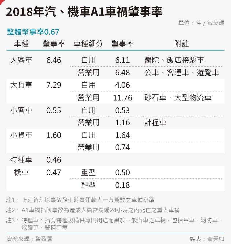 20191101-SMG0035-黃天如_b2018年汽、機車A1車禍肇事率