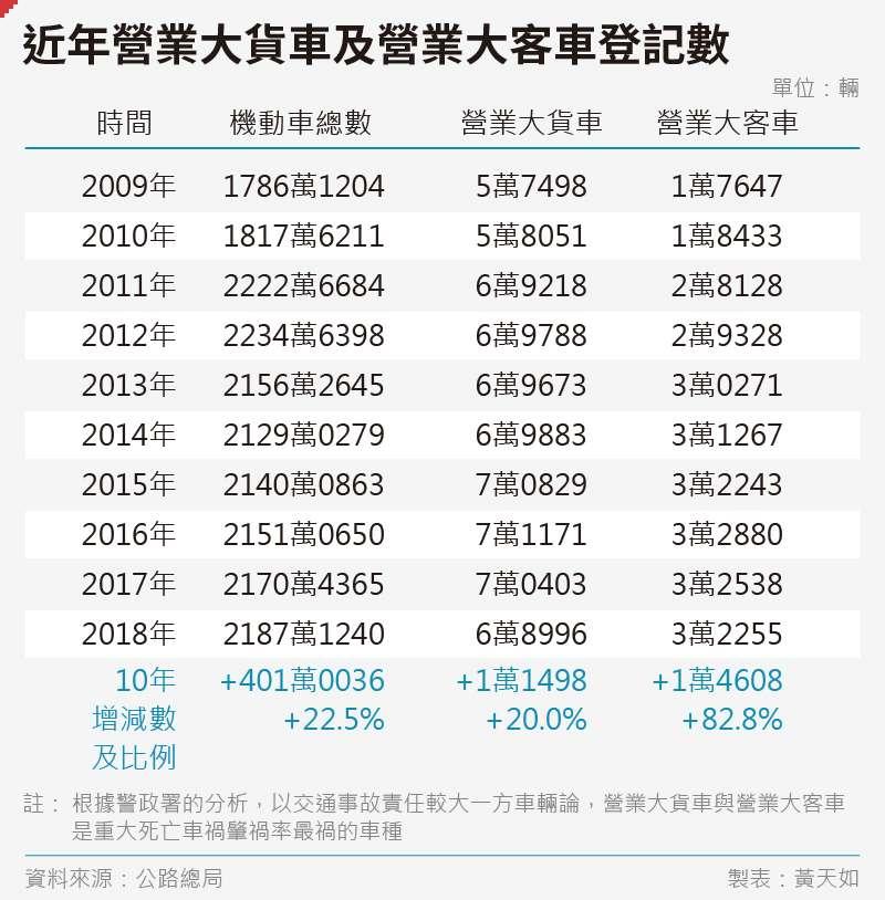20191101-SMG0035-黃天如_c近年營業大貨車及營業大客車登記數
