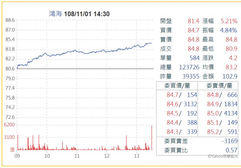 外資連番回補持股,令鴻海股價出現久違的大漲(圖片來源:Yahoo!股市)