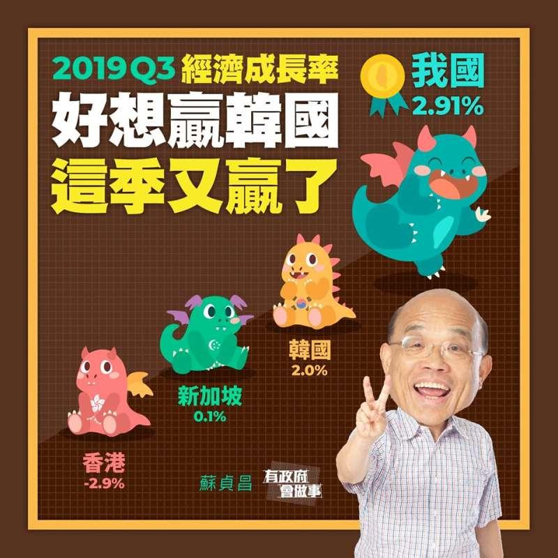 好想贏韓國!Q3經濟成長率四小龍第一。(圖/擷取自蘇貞昌臉書)