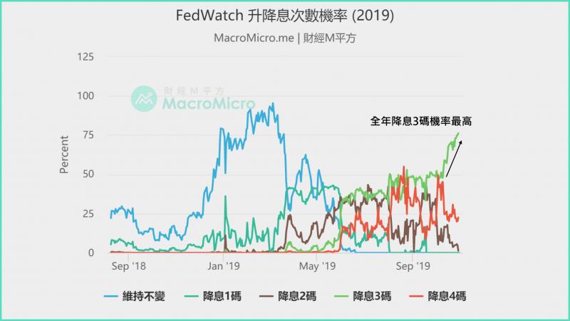 FedWatch 升降息次數機率(2019)。(圖片來源:財經M平方)