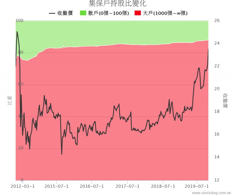 彰銀大戶持股節節攀升,創2011年來最高(圖片來源:股狗網)