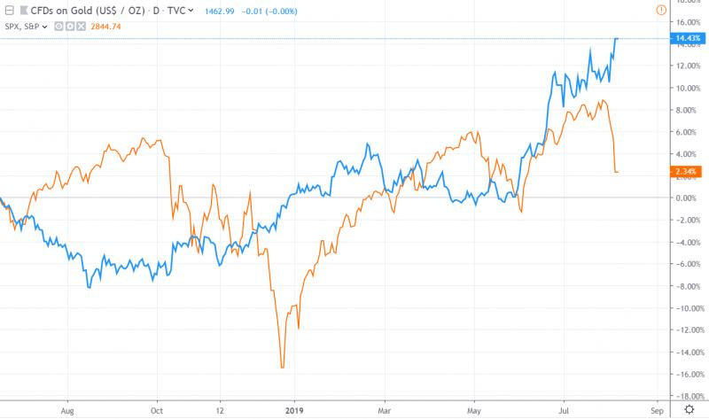 金價(藍色) VS 標普500指數(橘色)的漲跌幅。(圖片來源:懶人經濟學)