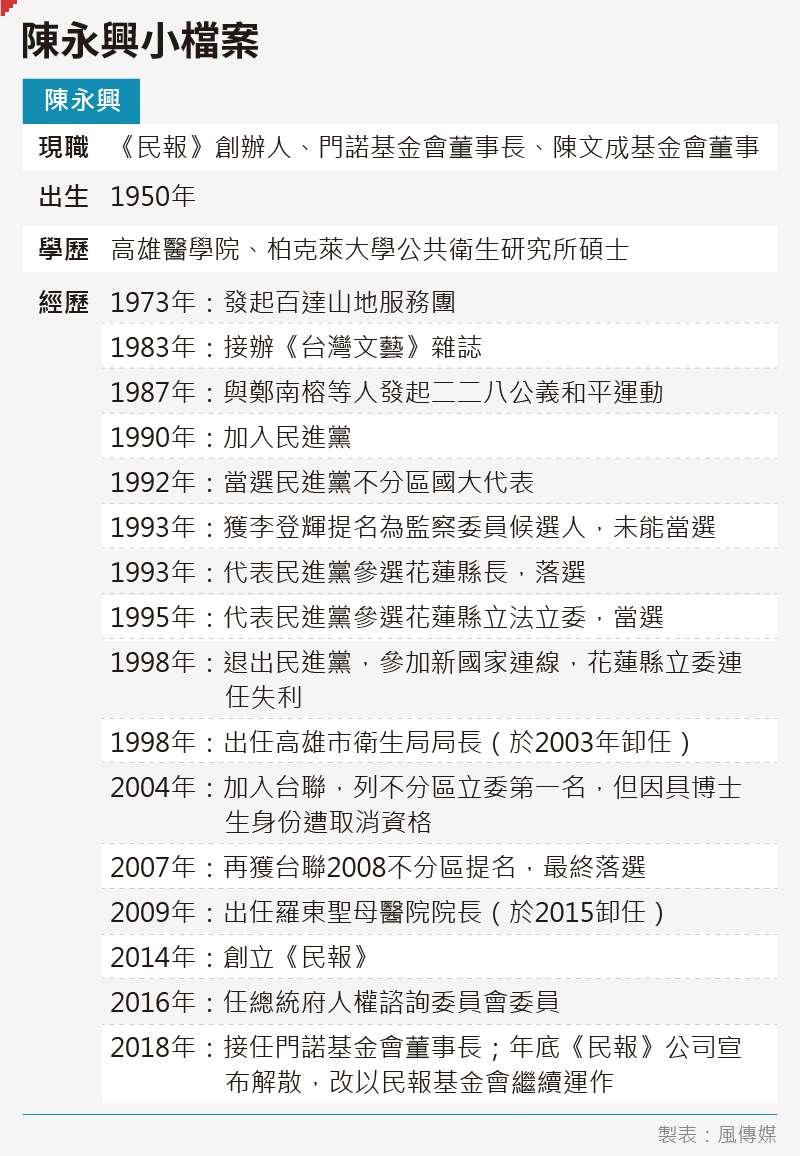 20191106-SMG0035-陳永興小檔案