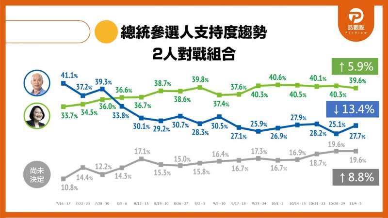 20191107-從民調趨勢圖可發現,韓國瑜的支持度一路從開始一路往下掉,蔡英文則維持在4成左右,半不表態的人也從開始的10.8%上升到19.6%。(取自品觀點網頁)