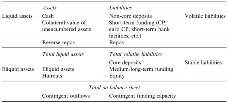 胡一天專欄(依流動性拆分後的銀行資產負債表,資料來源:Measuring and Managing Liquidity Risk)
