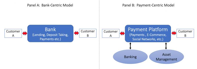 胡一天專欄(金融服務體系的Input/Output逆轉,資料來源: Brunnermeier et al《The Digitization of Money》)