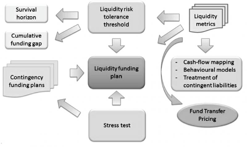 胡一天專欄(金融機構流動性風險管理框架,資料來源:Measuring and Managing Liquidity Risk)
