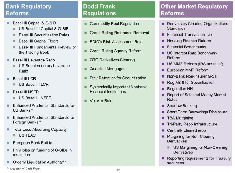 胡一天專欄(美國的銀行與債券業者必須面對的監管環境,資料來源:JPMorgan)