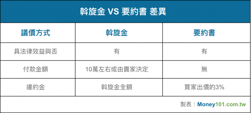 斡旋金和要約書的差異(圖/ Money101)