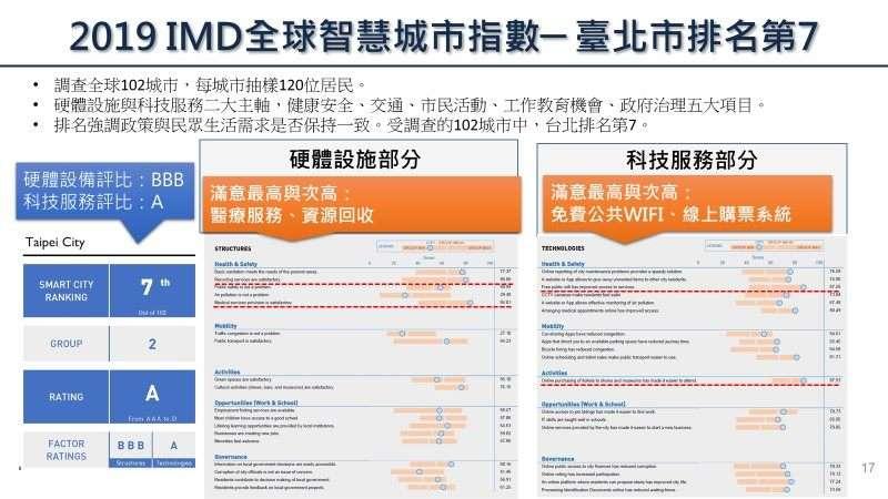 台北在2019 IMD全球智慧城市指數中獲得全球第七、亞洲第二,亞洲排名僅次於新加坡。(臺北市政府提供)