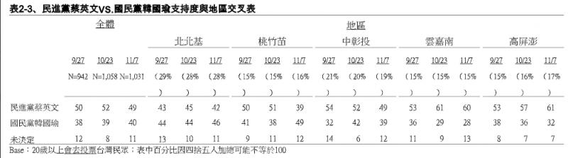 20191108-民進黨蔡英文VS.國民黨韓國瑜支持度與地區交叉表。(TVBS提供)