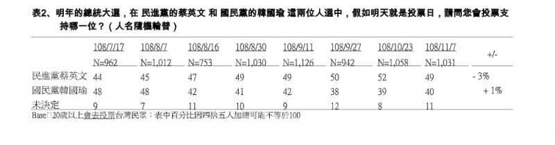 20191108-明年的總統大選,在 民進黨的蔡英文 和 國民黨的韓國瑜 這兩位人選中,假如明天就是投票日,請問您會投票支持誰?(TVBS提供)
