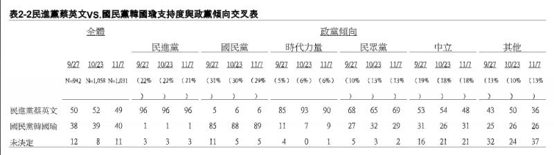 20191108-民進黨蔡英文VS.國民黨韓國瑜支持度政黨(TVBS提供)
