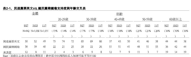 20191108-民進黨蔡英文VS.國民黨韓國瑜支持度與年齡交叉表(TVBS提供)