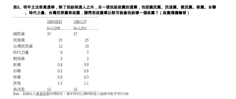20191108-在不分區立委的政黨票中,國民黨獲得37%支持度位居第一,第二名則為25%的民進黨。(TVBS提供)