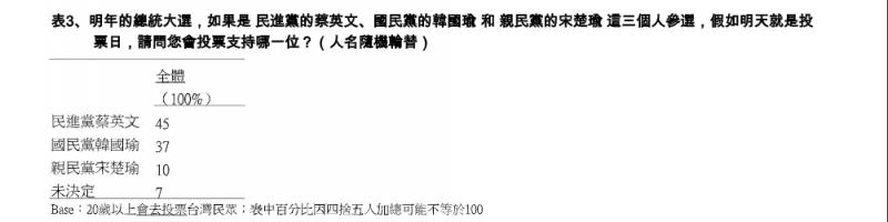 20191108-國民黨韓國瑜、民進黨蔡英文、親民黨宋楚瑜三人支持度。(TVBS提供)