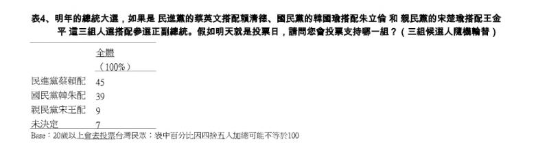 20191108-蔡賴配、韓朱配、宋王配支持度民調。(TVBS提供)