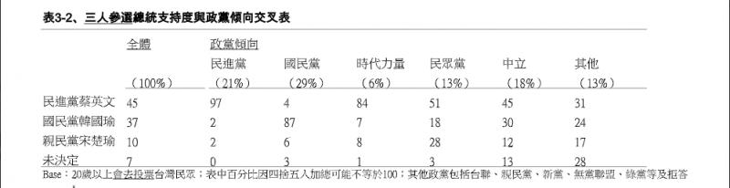 20191108-蔡賴配、韓朱配、宋王配政黨傾向支持度分析。(TVBS提供)