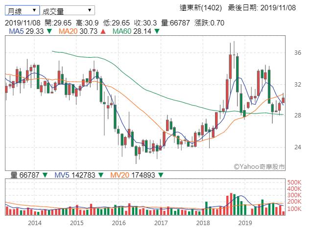 遠東新是國內化纖大廠,也是品牌龍頭供應商(圖片來源:Yahoo股市)