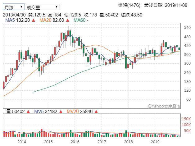 儒鴻業績出色,是傳產業者中少數的高價股(圖片來源:Yahoo股市)
