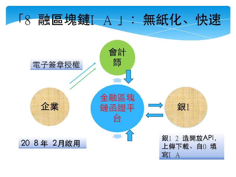 金融區塊鏈函證服務流程。(陳淑美提供)